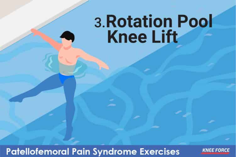 patellofemoral pain syndrome rotation pool knee lift exercise for knee pain