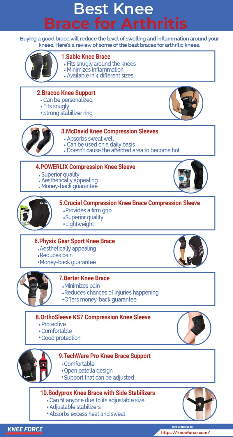 A knee brace is helpful when it comes to managing pain and swelling.