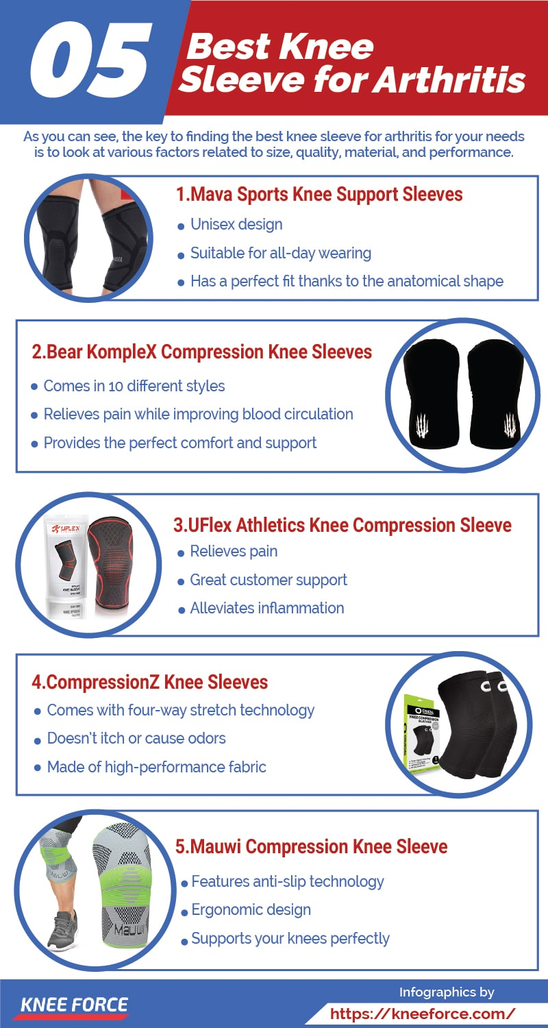 a good idea to invest in a good quality knee sleeve as you get older, so arthritis doesn't slow you down, best knee sleeves for arthritis