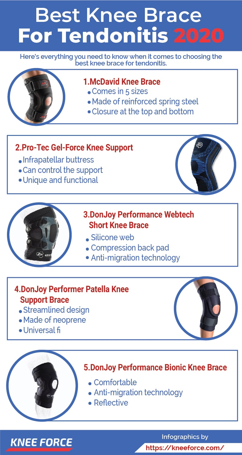 Wearing a knee brace can help make the pain resulting from tendonitis more bearable