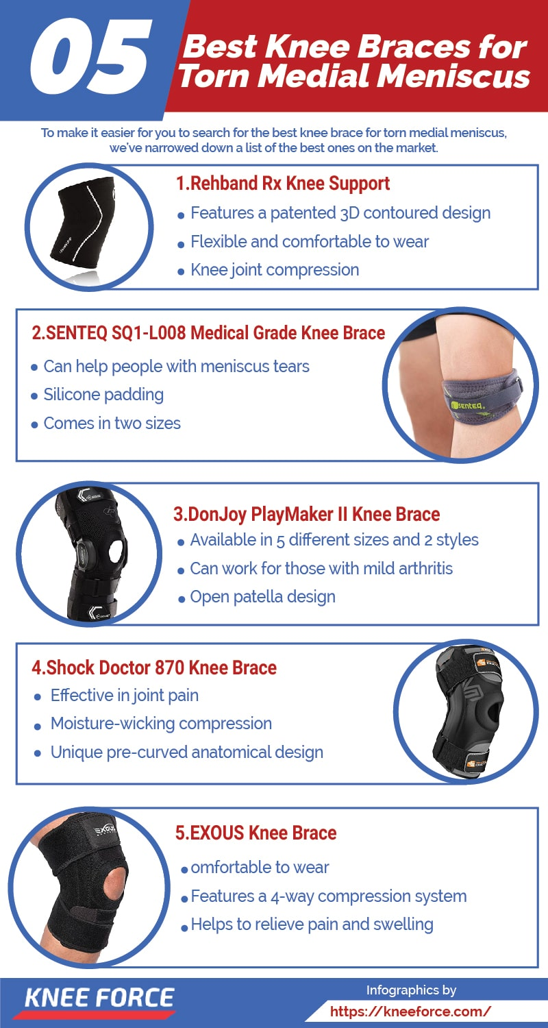 Wearing a knee brace can help manage the pain and make the patient recover faster