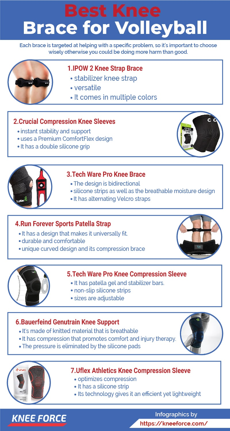 Our main aim of this entire article is to give you an insight into the best knee braces for volleyball sportspeople.