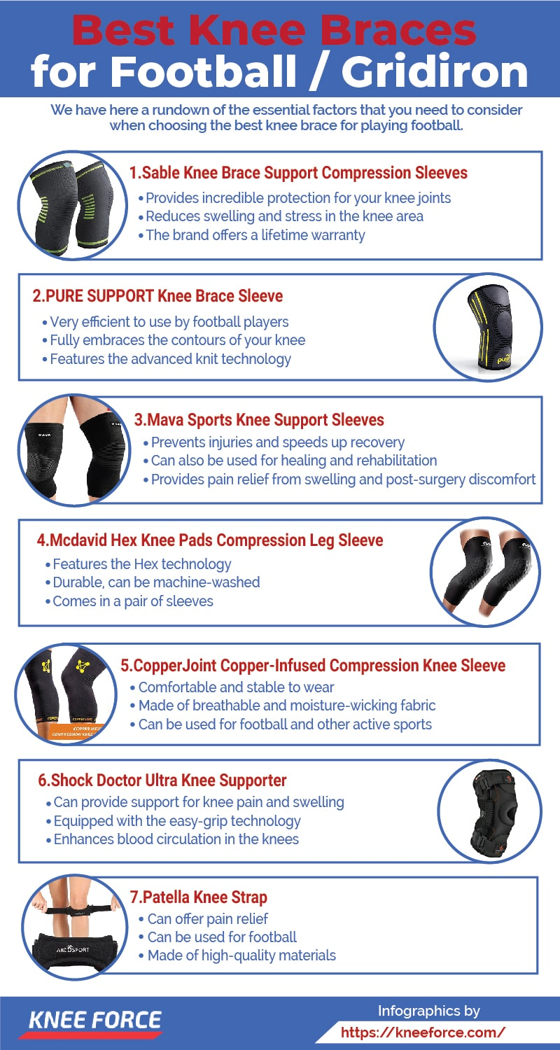 This is why for football players, having a knee brace is one of the best ways to prevent a knee-related injury,