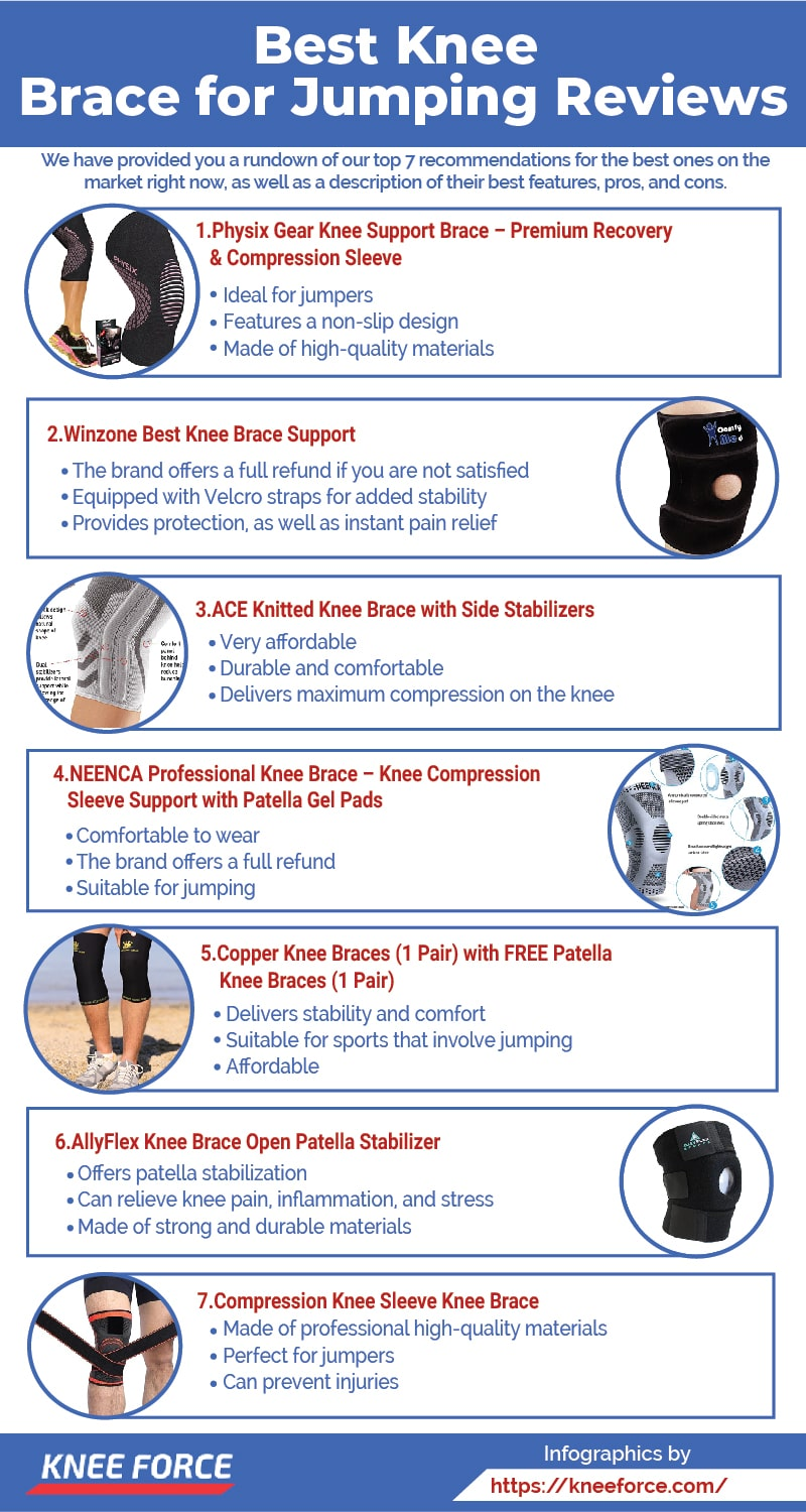 Jumper's knee is a type of knee condition that is often associated with jumping,