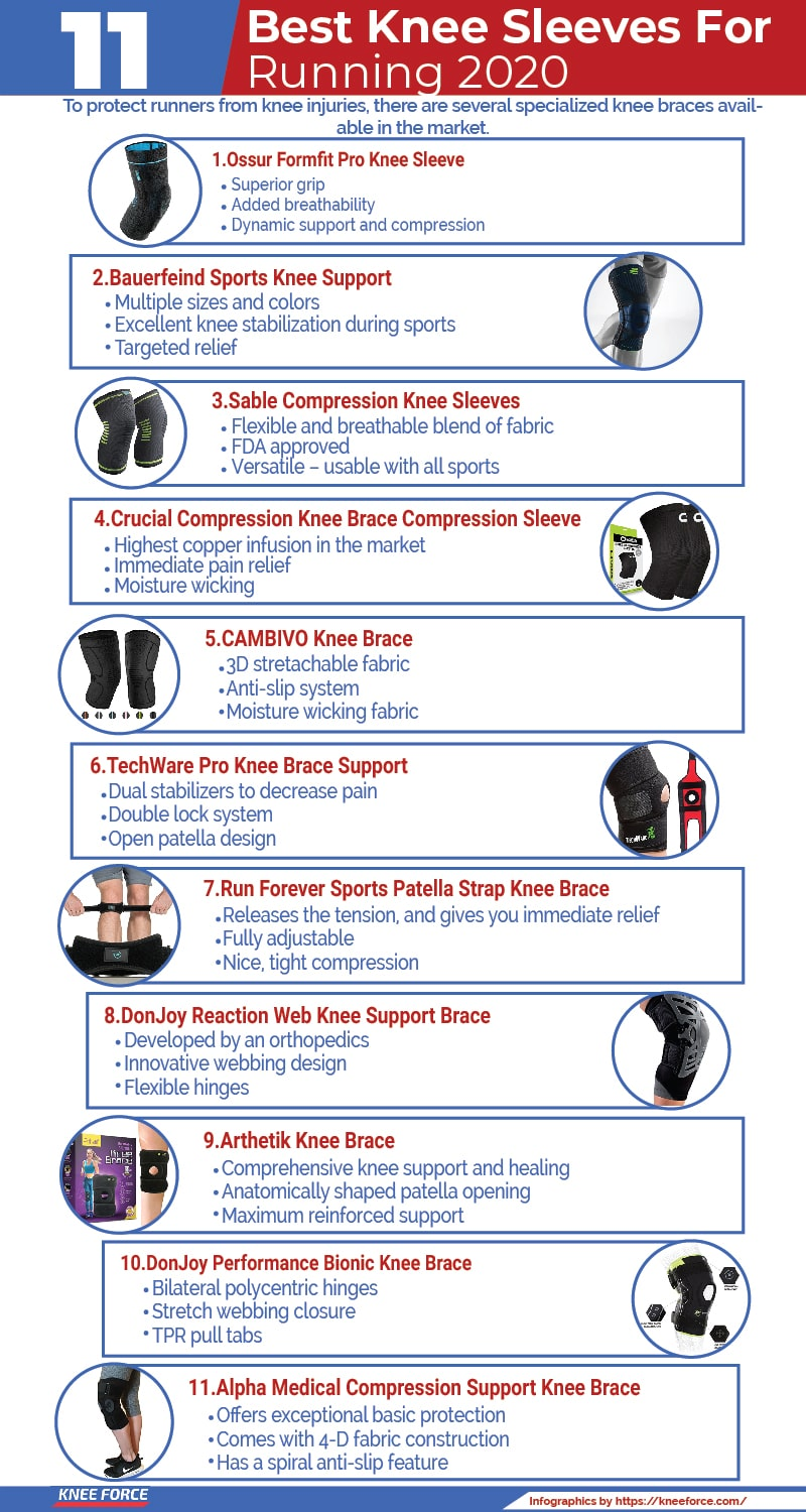To protect runners from knee injuries, there are several specialized knee braces