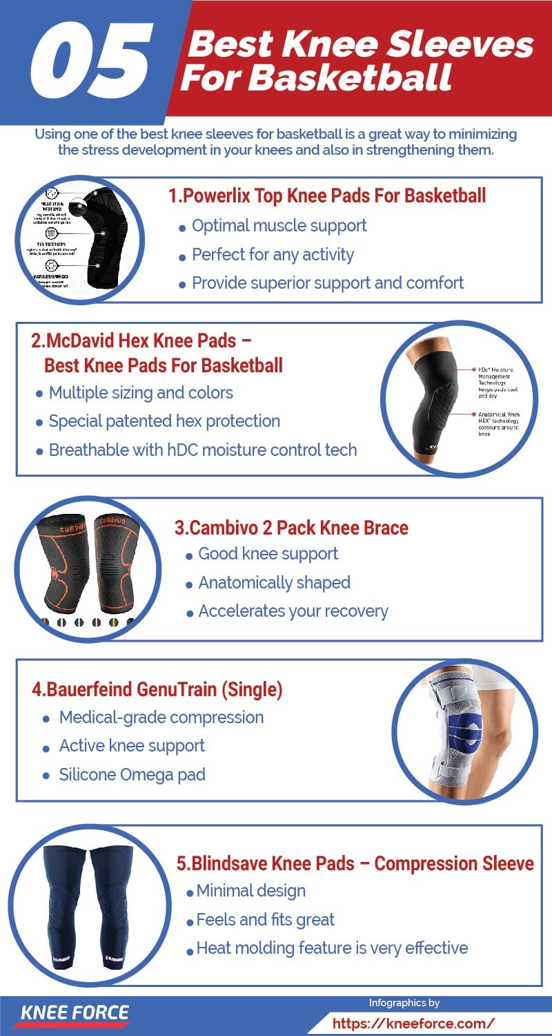 Using one of the best knee sleeves for basketball is a great way to minimizing the stress development in your knees and also in strengthening them
