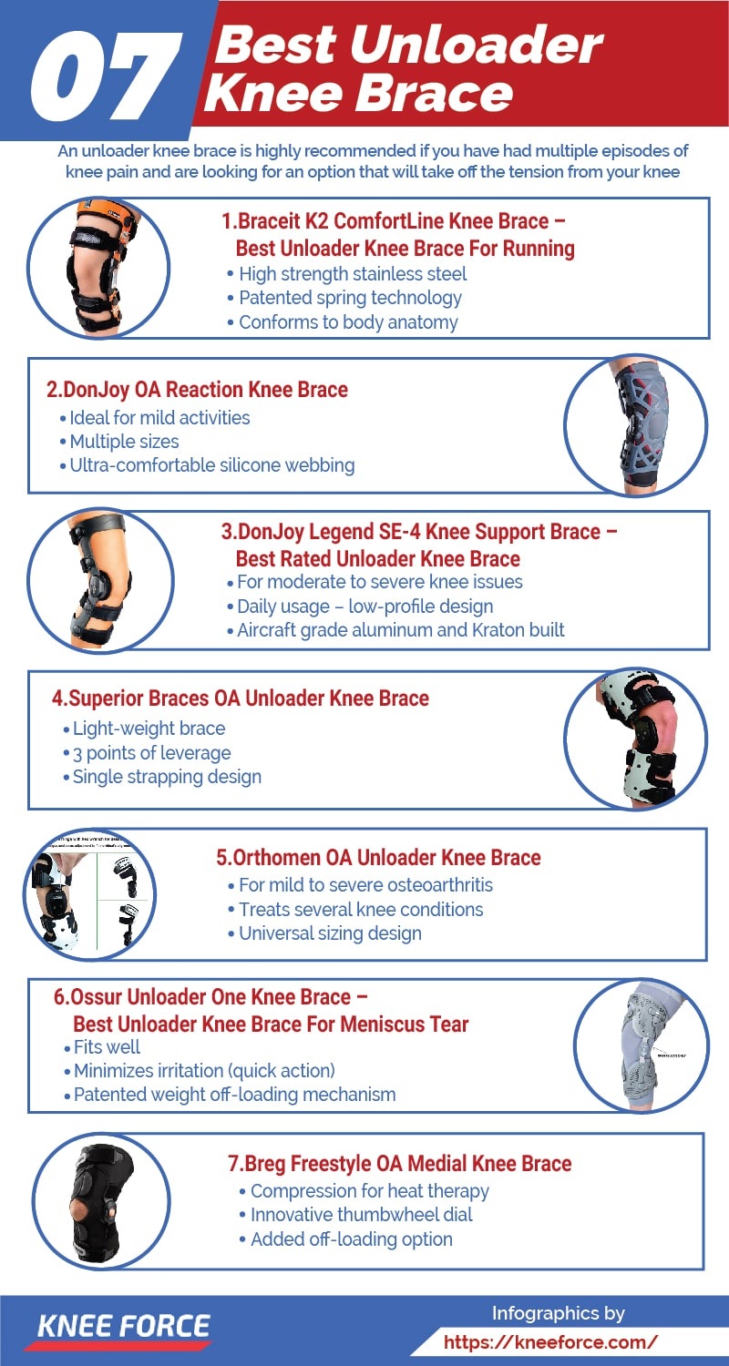 An unloader knee brace is highly recommend if you have had multiple episodes of knee pain