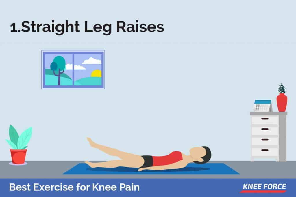 The straight leg raises work your quadriceps or the muscles in front of the thighs. It puts a limited strain on the knee.