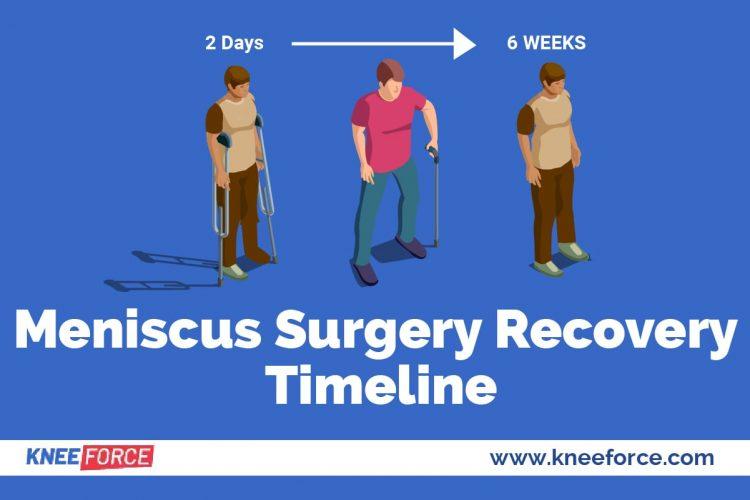 To repair a torn meniscus you must go through extensive rehabilitation